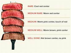 Steak Doneness Chart A Handy Guide To Steak Temperature And Doneness Coolguides