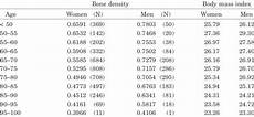 Bone Mass Chart Kg Final Bone Densities And Body Mass Index Values For Tucson