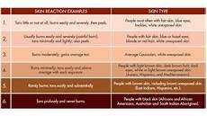 Skin Color Scale Chart Fitzpatrick Classification Scale Which Skin Type Are You