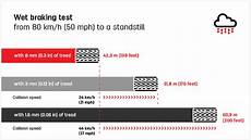 Goodyear Assurance Tire Pressure Chart How To Check Your Tyres Tread Depth