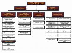 Army Materiel Command Org Chart 5 Best Images Of Army Command Structure Organization Chart
