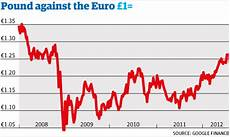 Eur Gbp Chart Pound Soars To Fresh High Against Euro Business The