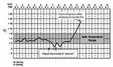 Vaccine Temperature Monitoring Chart Immunization Module The Cold Chain View As Single Page