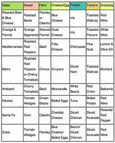 Subway Ingredients Chart Miss Ginsu Sharp Culinary Tips Recipes Amp Advice Salads