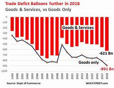 Us Trade Deficit Chart 2018 Good Lordy What A Banner Year 2018 Was For China Other