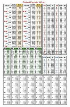 Wire Range Chart Magnetic Decimal Equivalents Chart Of Fraction Wire And