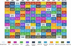 Investment Sector Performance Chart The Alternative Callan Periodic Table Of Investment Returns