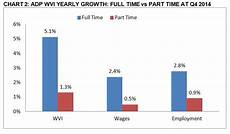 Adp Chart Adp R Workforce Vitality Report For Q4 2014 Shows Wage