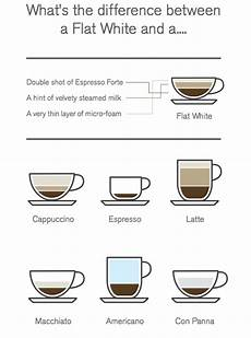 Coffee Cup Sizes Chart The Flat White Comes To Canada At Second Cup Eat Live