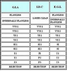 Diamond Grading Chart Diamond Grades How To Know Color Amp Clarity At A Glance