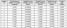 Particle Board Thickness Chart Patent Ep2576661a2 Protein Containing Adhesives And