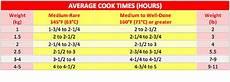 Beef Tenderloin Roasting Time Chart Sirloin Tip Roast Cooking Time