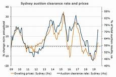 Sydney Auction Clearance Rate Chart Sydney Auction Clearance Rates And House Price Abc News