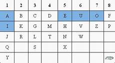 Chaldean Numerology Chart Name Numerology Calculator Chaldean Name Number Predictions