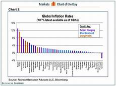 World Inflation Chart World Inflation Rates Business Insider