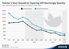 Twitter Chart Twitter Ceo People Know What Twitter Is We Just Need To