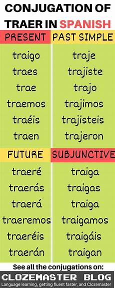 Imperfect Chart Spanish Verbs Table Brokeasshome Com