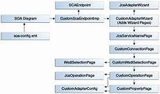 Oracle 174 Soa Suite Custom Technology Adapters Developer S Guide