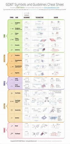 Free Gd T Symbols Chart Gd Amp T Symbols Chart Tech Mech World