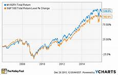 Vanguard Fund Performance Chart The Best Mutual Funds To Buy In 2016 The Motley Fool