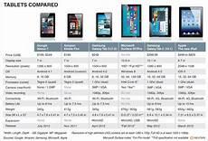 Kindle Fire Comparison Chart 2018 Comparison Chart Google Nexus 7 Vs Kindle Fire Vs New