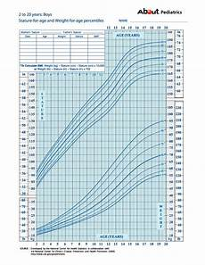 Peak Flow Height Age Chart Growth Charts What Those Height And Weight Percentiles