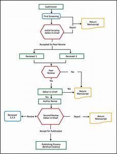 Editorial Process Flow Chart Peer Review Bentham Science Publishers