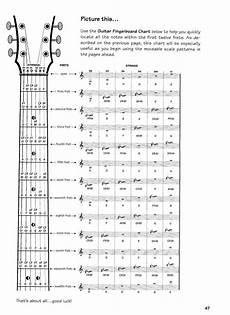 Acoustic Guitar Scale Chart Love This I M Definitely Going To Print This Out And