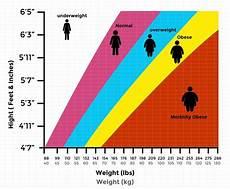 Height Vs Weight Chart Indian Bmi Calculator For Men Amp Women Bmi Chart Truweight
