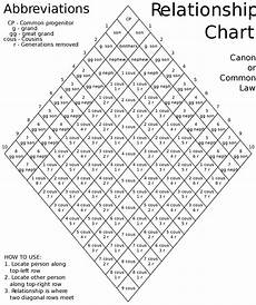 Family Cousin Relationship Chart The Cousin Connection Explaining The Various Levels Of