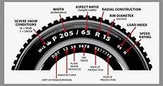 Tire Reading Chart Chudd S Chrysler Tire Size Guide How To Read Tires