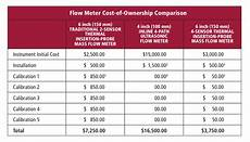 Flow Meter Chart Part 3 Accurately Measuring Flare Gas Managing Gas Mix