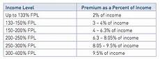 Obamacare Plan Comparison Chart How Your Obamacare Insurance Subsidy Is Calculated An