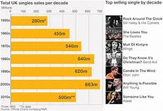 2010 British Music Charts Charts Seek To Stay On Top After 60 Years Bbc News
