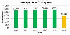 Tax Refund Chart A Foolish Take Why Tax Refunds Might Not Shrink As Much
