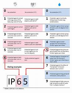 Ip Rating Chart Pdf Ip Charts Bestech Sensors And Teaching Equipment