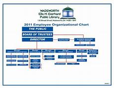 Public Library Organizational Chart 20 Best Library Org Charts Images On Pinterest Charts