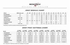 Bowtech Patriot Module Chart For The Bowtech Guys Huntingnet Com Forums