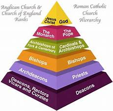 Hierarchy Of The Roman Catholic Church Chart Catholic And Anglican Titles Easy Clerical Rank Comparison