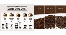 Coffee Grind Size Chart 10 Simple Mistakes When Brewing Coffee