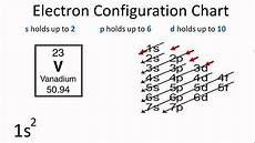 Writing Electron Configuration Chart Using The Electron Configuration Chart Youtube