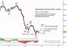 Near Etf Chart Wti Crude Oil Etf Uso Why Higher Prices Lie Ahead See