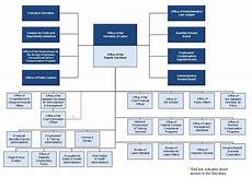 It Services Org Chart Organizational Chart U S Department Of Labor