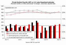 Adp Chart Adp Payrolls Perk Up Again In April The Capital Spectator