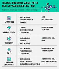 Job Skills For A Resume Job Seekers Put These 5 Skills On Your Resume If You Want