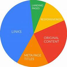 Seo Chart The 2016 Guide To The Google Algorithm Ranking Factors