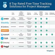 Job Comparison Tool 8 Best Free Time Tracking Software For Project Managers Slg