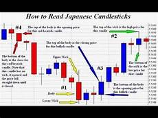 How To Analyse Candlestick Chart How To Analyse Candlestick Chart 1 Minute Candlestick