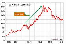 Gold Price Chart Now Is Gold A Good Investment Right Now Investing In Gold