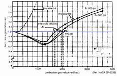 Propellant Burn Rate Chart Richard Nakka S Experimental Rocketry Site